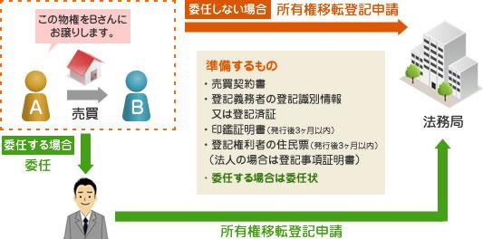 所有権移転登記 説明図(売買の場合)