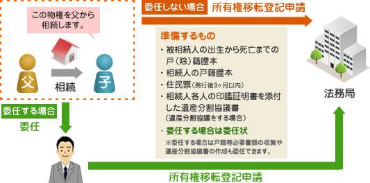 所有権移転登記 説明図(相続の場合)
